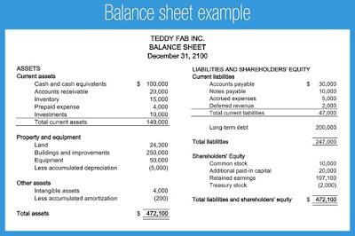 How To Prepare A Balance Sheet