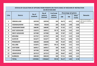 STATUS OF COLLECTION OF OPTIONS FROM PARENTS ON THEIR CHOICE OF MEDIUM OF INSTRUCTION ASON   29 - 04 - 2020.