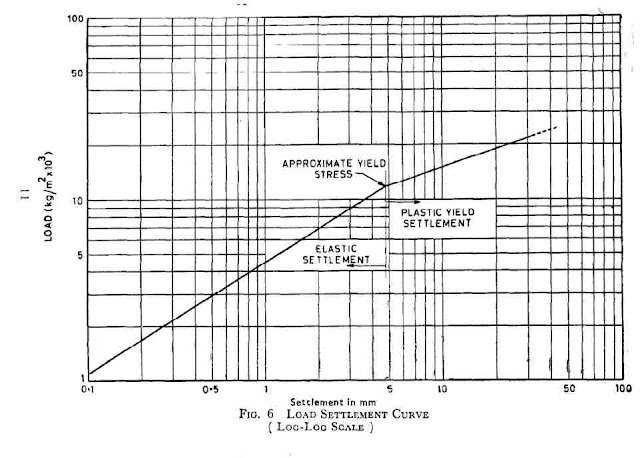 Method of Plate Load Test on soil for Bearing capacity and Settlement IS 1888 : 1982