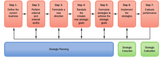 its all about management human resource management strategy and  step 6 and step 7 entail implementing and then evaluating the strategic plan let s look at each step