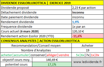Action Essilor dividende exercice 2020
