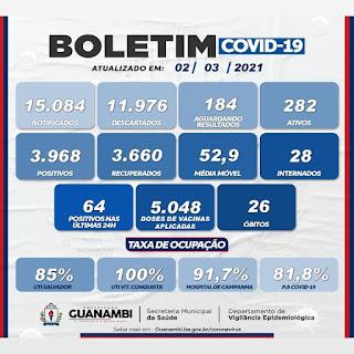Guanambi registra 26º óbito em decorrência da Covid-19