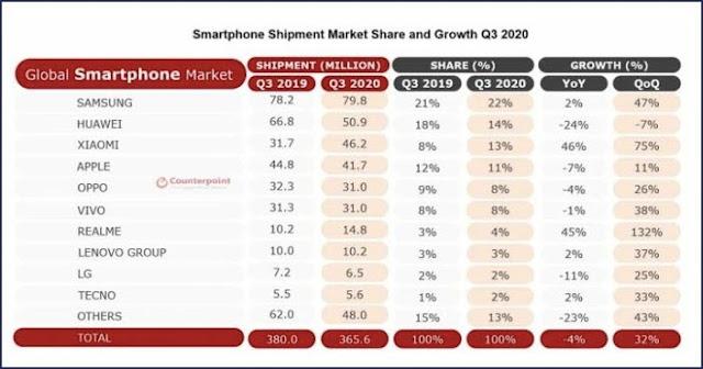 مبيعات الهواتف الصينية