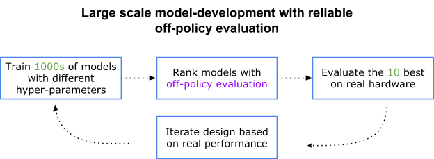 Google AI Blog: Off-Policy Classification - A New