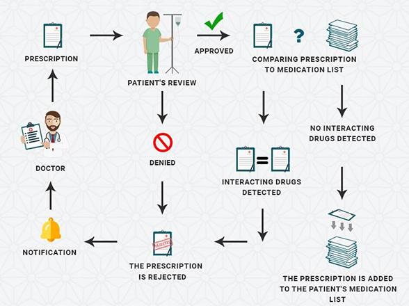 Tìm hiểu ứng dụng Blockchain và tương lai Blockchain