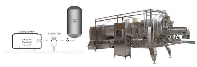 Cryogenic Treatment Process