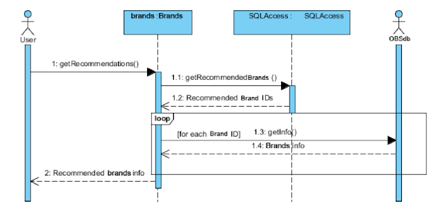 Sequence Diagram for Online Branding System