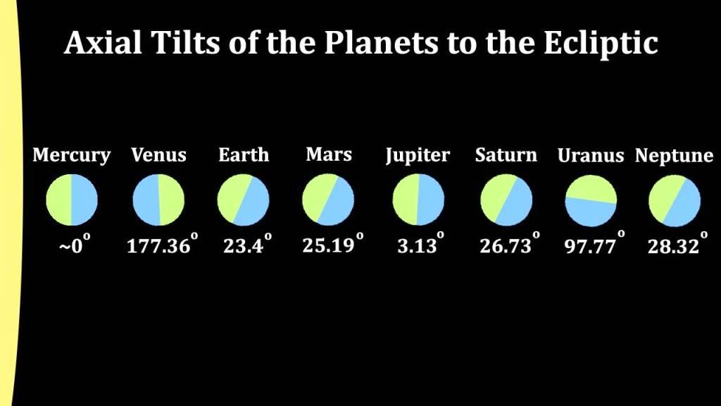 52.The Solar System. ~ Ideas in Action Digital Tab