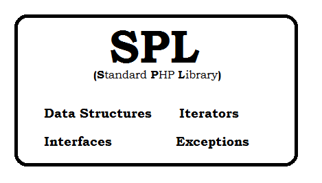 Standard PHP Library (SPL) with Basic details