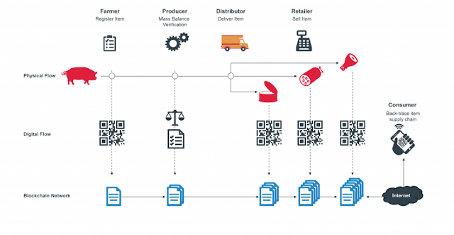 Kiểm soát an toàn thực phẩm: Trung Quốc đã làm thế nào với Blockchain?