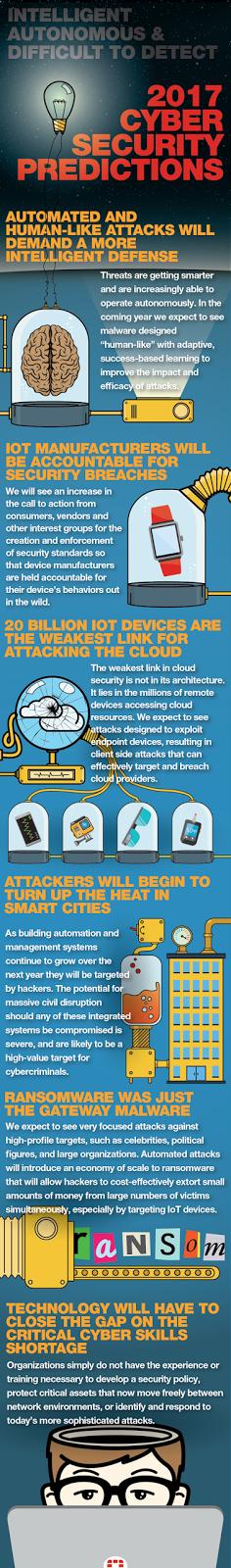 IoT, serangan lebih cerdas berbasis malware dan tebusan diprediksikan berada di garis depan aktifitas peretasan pada tahun 2017