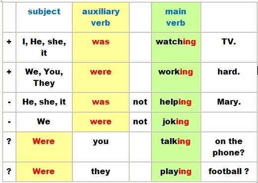 Past Progressive Sentences