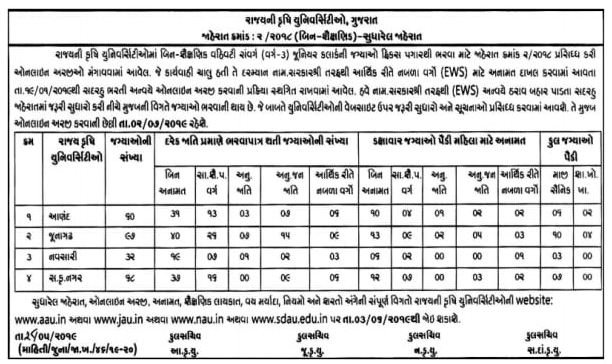 Gujarat Agricultural University Recruitment 2019 | 257 Junior Clerk Posts: