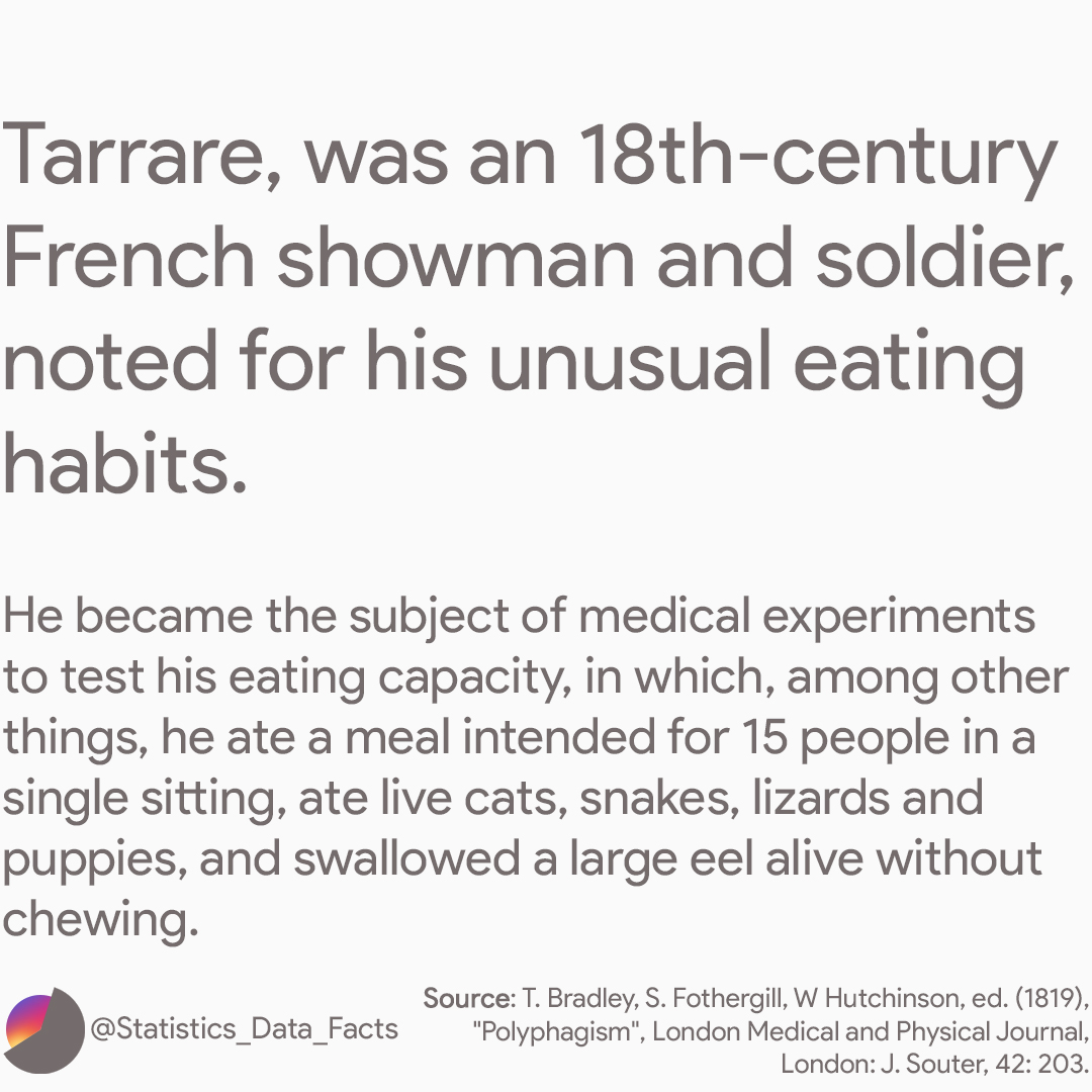 Tarrare, was an 18th-century French showman and soldier, noted for his unusual eating habits.  He became the subject of medical experiments to test his eating capacity, in which, among other things, he ate a meal intended for 15 people in a single sitting, ate live cats, snakes, lizards, and puppies, and swallowed a large eel alive without chewing.