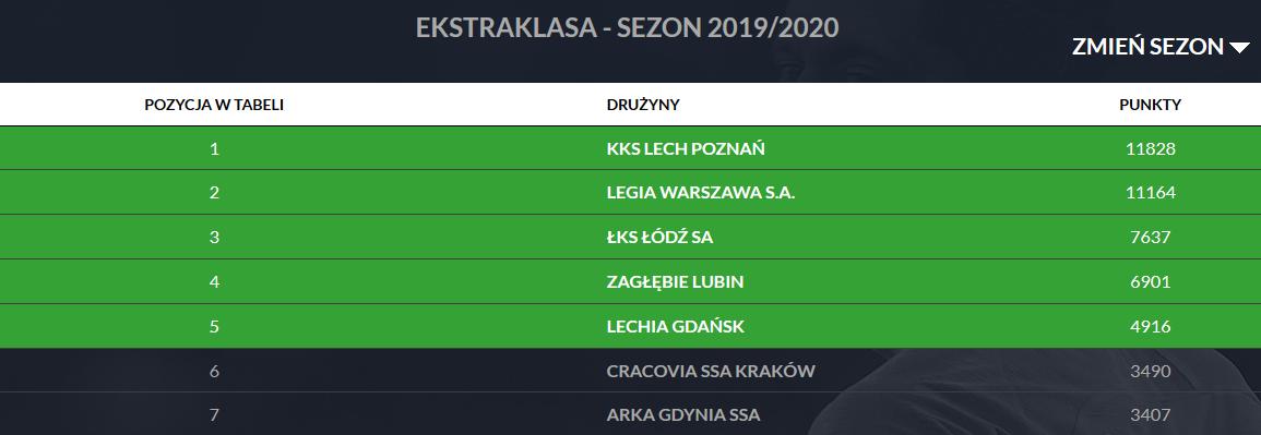 Klasyfikacja Pro Junior System po 35. kolejce PKO Ekstraklasy<br><br>Publikacja z dnia 14.07.2020 r.<br><br>fot. PZPN / laczynaspilka.pl