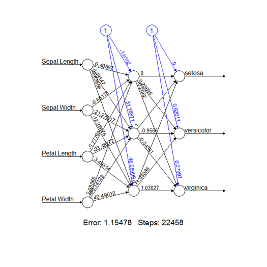 Pragmatic Programming Techniques: Predictive Analytics