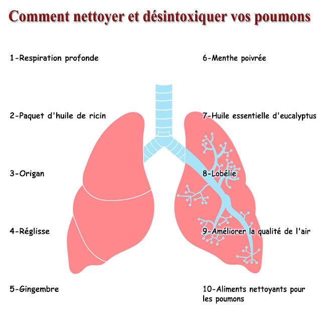 Comment nettoyer et désintoxiquer vos poumons