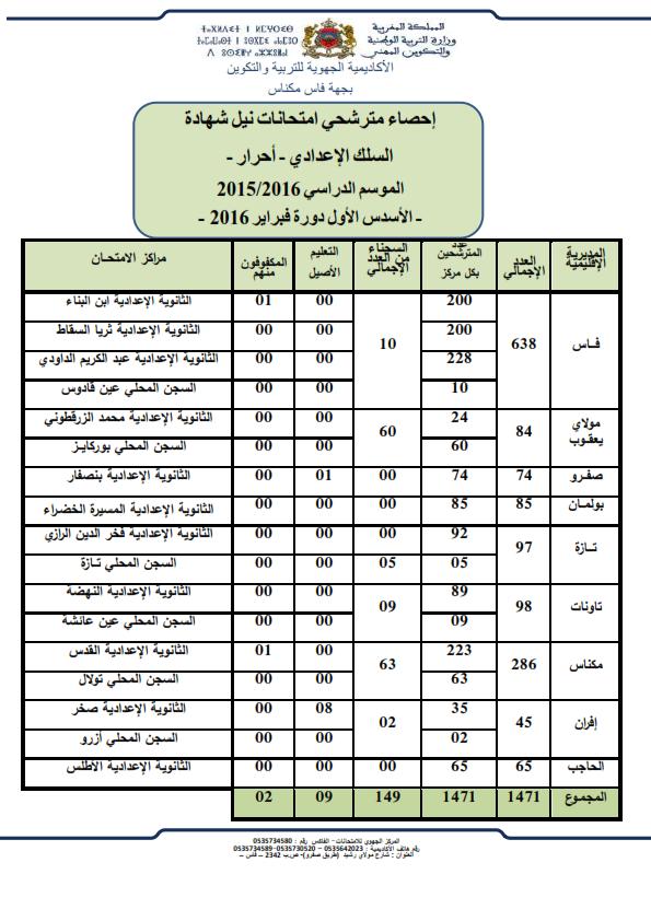 إحصاء المترشحين