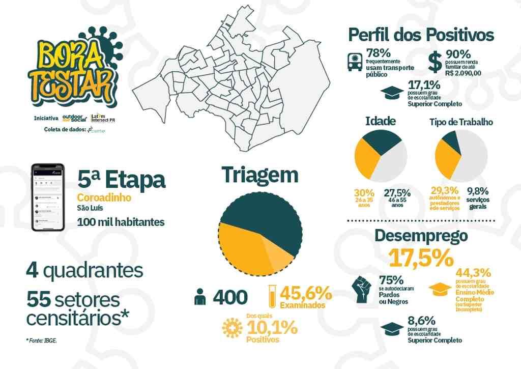 Campanha Bora Testar - O projeto criado para levar testes de diagnóstico às maiores favelas do país já percorreu cinco comunidades e traz comparativo dos dados.