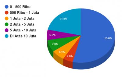 hasil polling pendapatan blogger