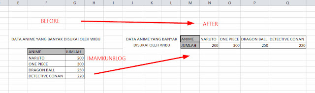 Cara Menguah Data Vertikal Menjadi Horizontal di Microsoft Excel