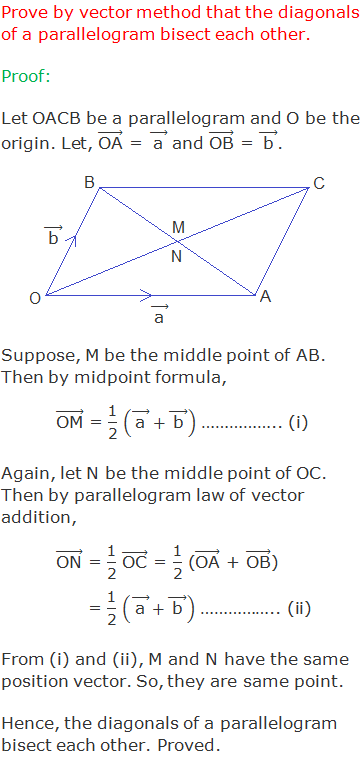 """Prove by vector method that the diagonals of a parallelogram bisect each other. Proof: Let OACB be a parallelogram and O be the origin. Let, (""""OA"""" ) ⃗ = ( """"a""""  ) ⃗ and (""""OB"""" ) ⃗ = ( """"b""""  ) ⃗.  Suppose, M be the middle point of AB. Then by midpoint formula, (""""OM"""" ) ⃗ = """"1"""" /""""2""""  (( """"a""""  ) ⃗+( """"b""""  ) ⃗ ) …………….. (i) Again, let N be the middle point of OC. Then by parallelogram law of vector addition, (""""ON"""" ) ⃗ = """"1"""" /""""2""""  (""""OC"""" ) ⃗ = """"1"""" /""""2""""  ((""""OA"""" ) ⃗ + (""""OB"""" ) ⃗)              = """"1"""" /""""2""""  (( """"a""""  ) ⃗+( """"b""""  ) ⃗ ) …………….. (ii) From (i) and (ii), M and N have the same position vector. So, they are same point. Hence, the diagonals of a parallelogram bisect each other. Proved."""