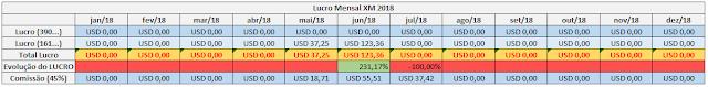 lucro-mensal-forex-junho-2018