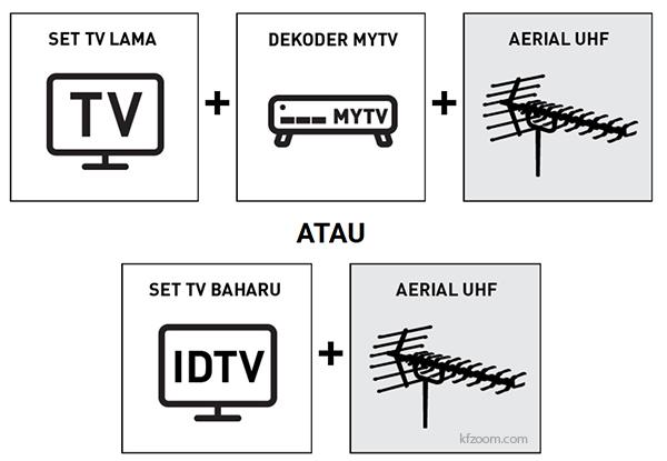 PenangKini: MYFREEVIEW - MYTV Siaran TV Digital Percuma Malaysia