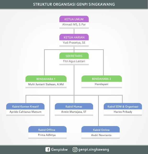 Struktur Organisasi Pengurus GenPI Singkawang