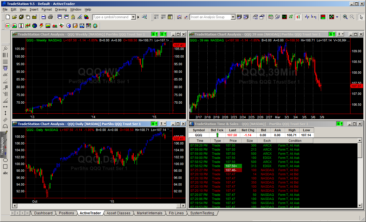 Active Traders