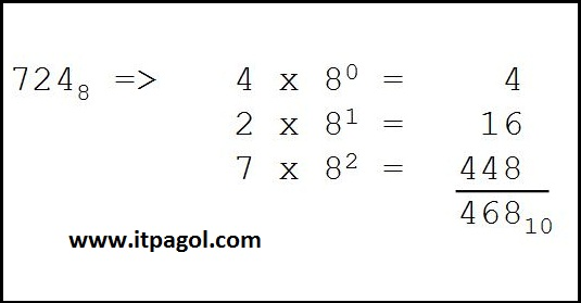 How to Convert Hexadecimal to Decimal and Decimal to Hexadecimal Manually