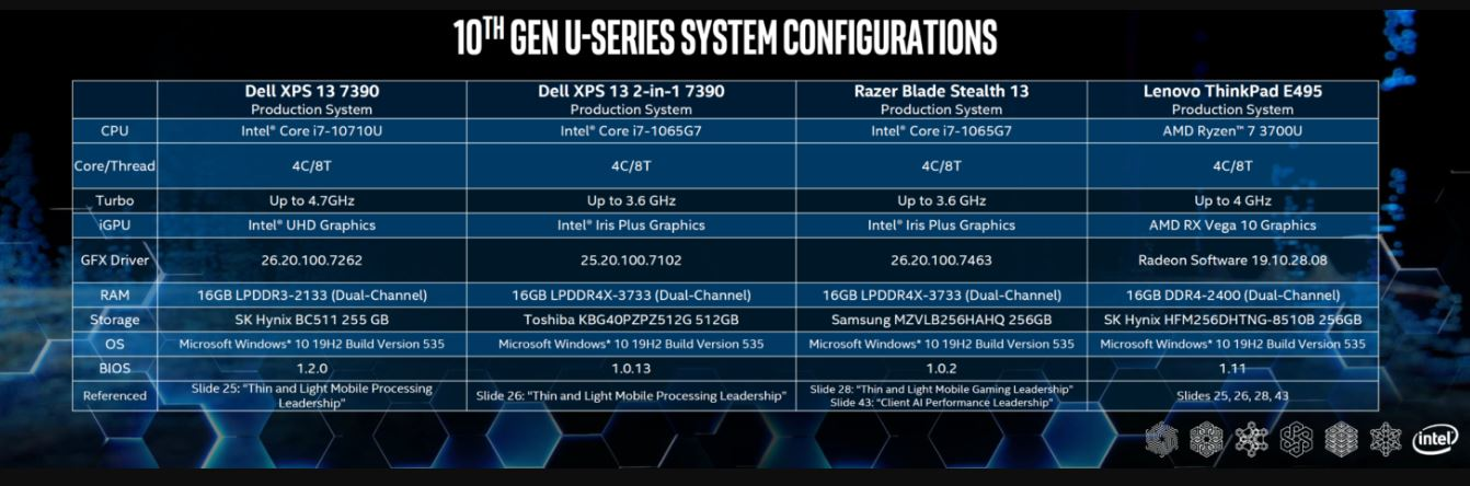 Intel compared the Ryzen 7 3700U APUs with its Core i7-10710U and Core i7-1065G7 CPUs. Guess who won?