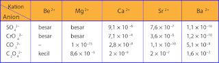 tabel harga hasil kali kelarutan (Ksp) beberapa garam alkali tanah