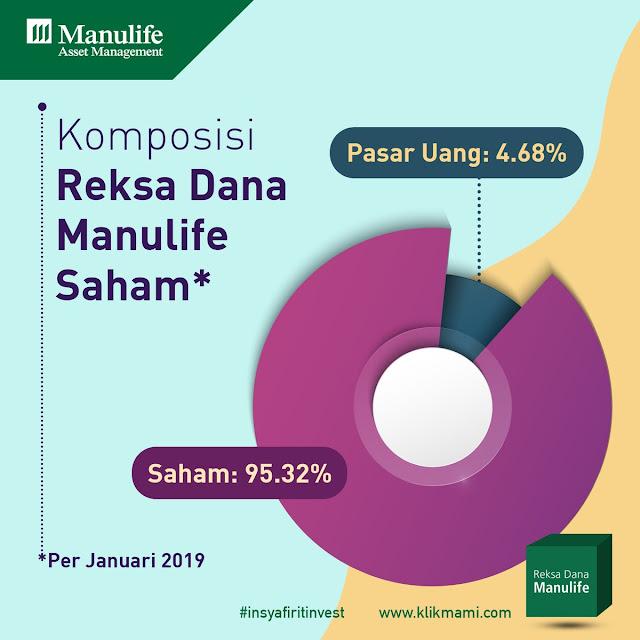 Jenis Investasi Reksa Dana Syariah di Indonesia