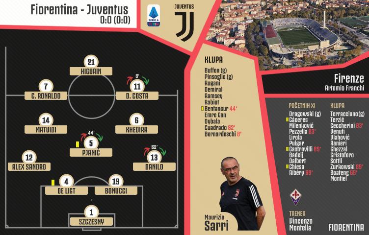Serie A 2019/20 / 3. kolo / Fiorentina - Juventus 0:0 (0:0)