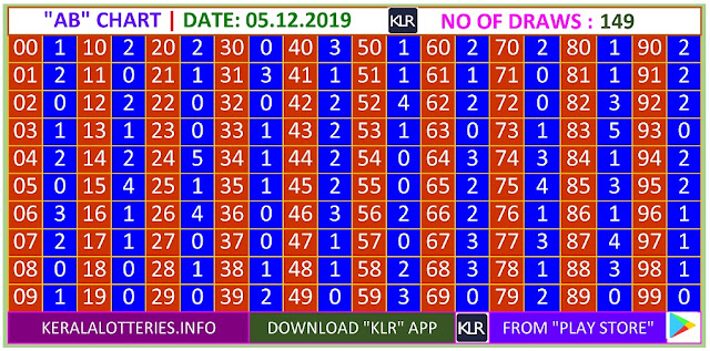 Kerala Lottery Result Winning Number Trending And Pending AB Chart  on  05.12.2019