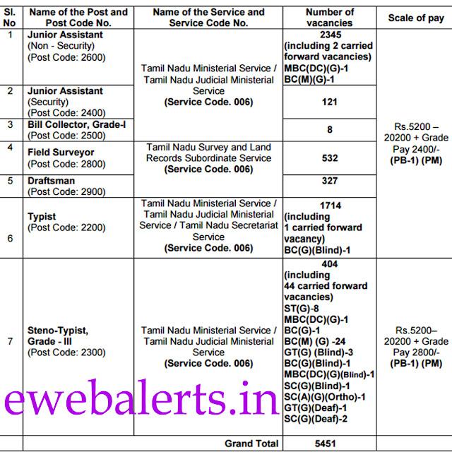 TNPSC Vacancies & Salary Details
