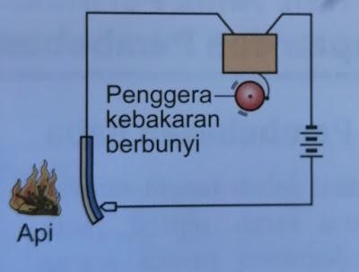 model sistem penggera kebakaran