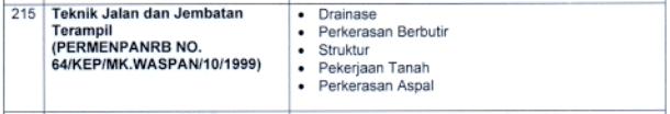 kisi-kisi materi skb Teknik Jalan dan Jembatan Terampil formasi cpns pppk tahun 2021 tomatalikuang.com
