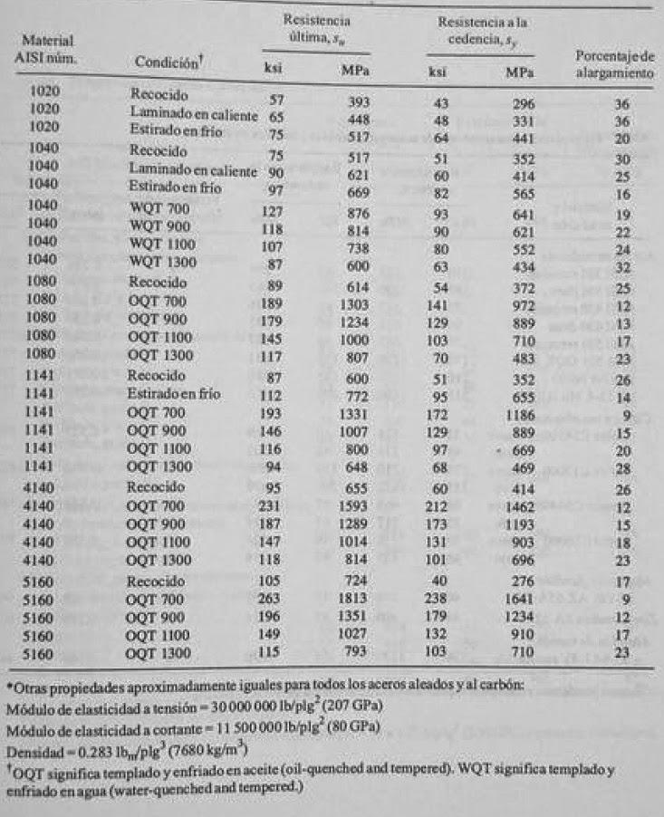 Propiedades representativas de aceros aleados y al carbón