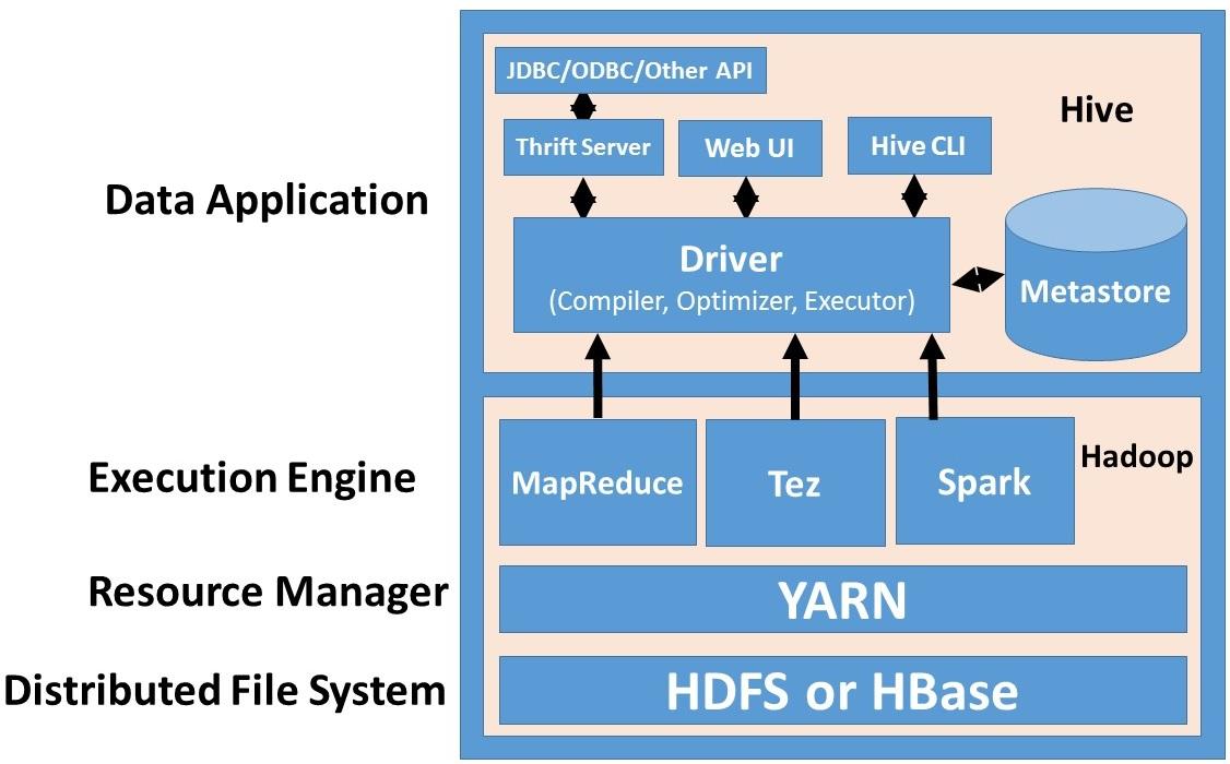 Snehal's Big Data Spark Hadoop Zone: Hive Introduction