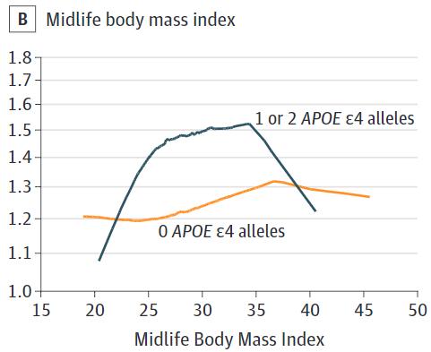 図:高血圧とアミロイド