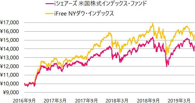 iシェアーズ 米国株式インデックス・ファンド(「S&P500指数」連動型)とiFree NYダウ・インデックスの基準価額の推移(チャート)