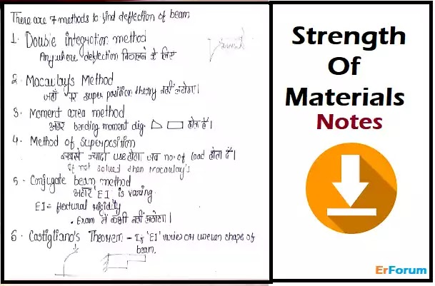 strength-of-materials-pdf-download