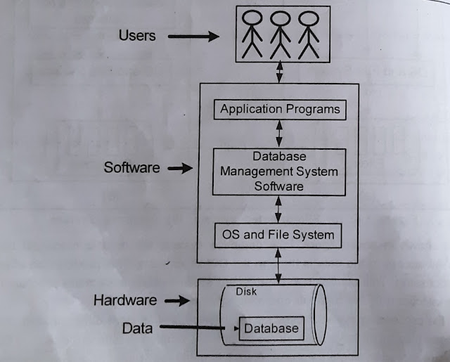 data storage methods