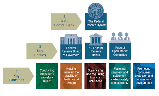 graphic of Federal Reserve System