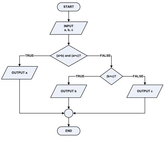 Contoh Flowchart Tabel