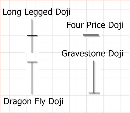 Bentuk/Pola/Karakter Candlestick Doji