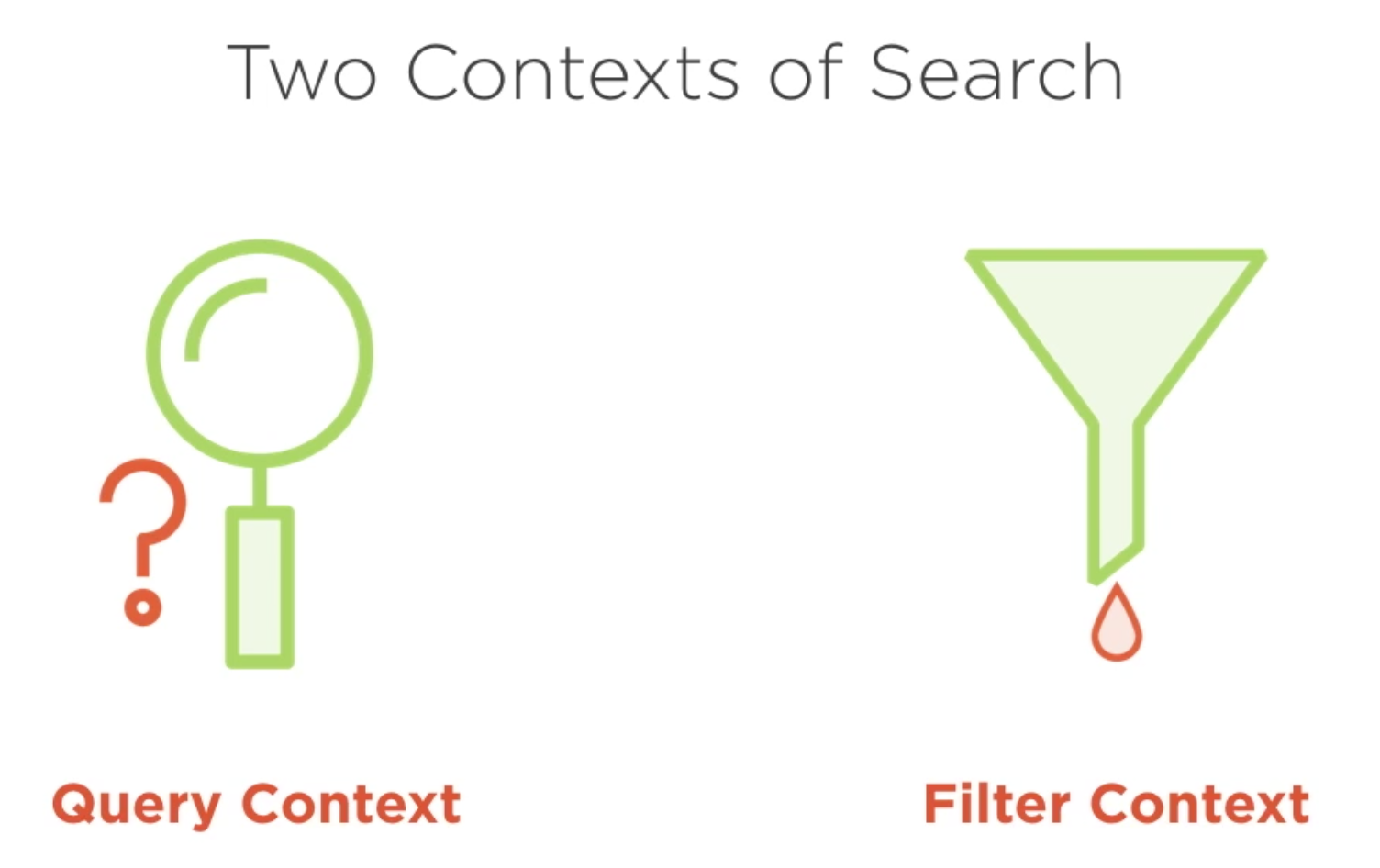 Elasticsearch in filter context and query context - How to