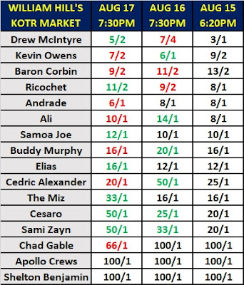 William Hill's WWE King of the Ring Odds As Of August 17th 2019